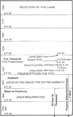 The Type of the Passover and Its Fulfillment